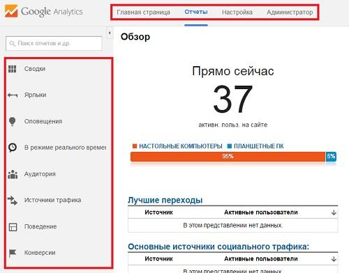Рис. 5.1. Области формирования отчетов Google Analytics