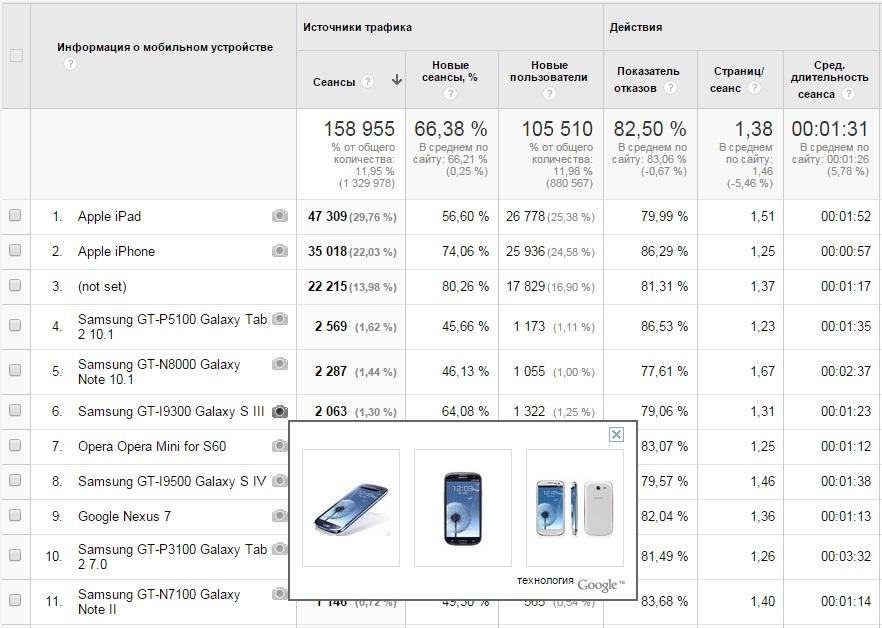 Рис. 5.24. Отчет о моделях мобильных устройств