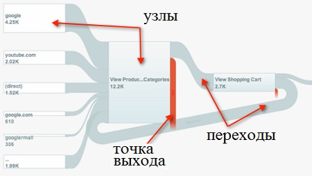 Рис. 5.8. Элементы отчетов визуализации потока