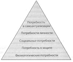 Рис. 1. Иерархия потребностей по Маслоу