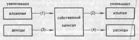 Рис. 1. Четыре вида сделок и их влияние на собственный капитал