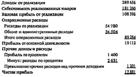 Рис. 11. Краткая многоступенчатая форма Отчета о прибылях и убытках