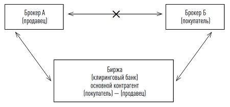 Рис. 11. Механизм заключения биржевых сделок