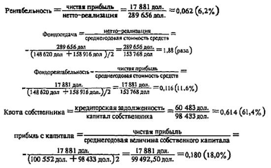 Рис. 12. Показатели прибыльности