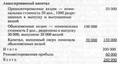 Рис. 14. Акционерный капитал