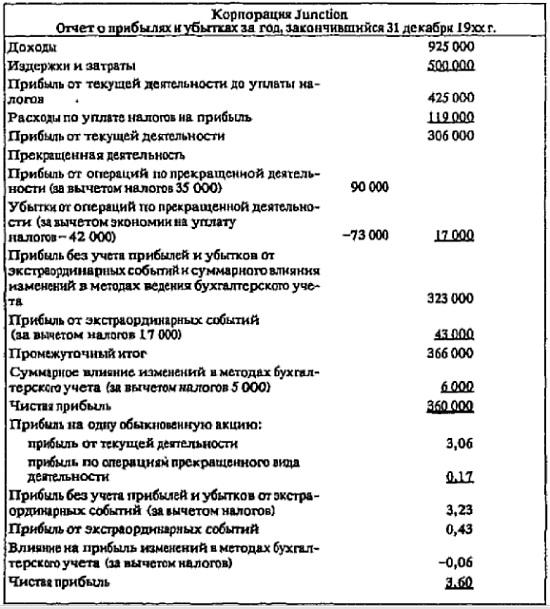 Рис. 15. Отчет о прибылях и убытках корпорации Junction