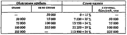 Рис. 16. Ставки налога на прибыль корпораций в США