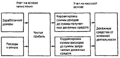 Рис. 18. Два метода ведения учета