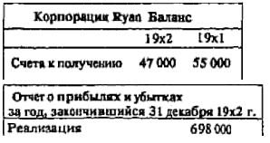 Рис. 19. Исходные данные баланса и отчета о прибылях и убытках компании Ryan для корректировки реализации