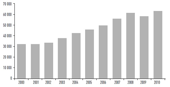 Рис. 2. Динамика мирового ВВП, млрд. долл.