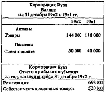 Рис. 20. Исходные данные баланса и отчета о прибылях и убытках компании Ryan для корректировки оплаты товаров