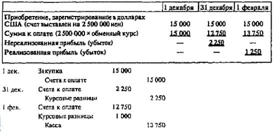 Рис. 22. Курсовые разницы на отчетную дату