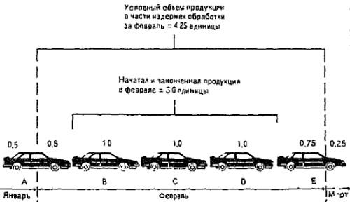 Рис. 24. Расчет условных единиц готовой продукции