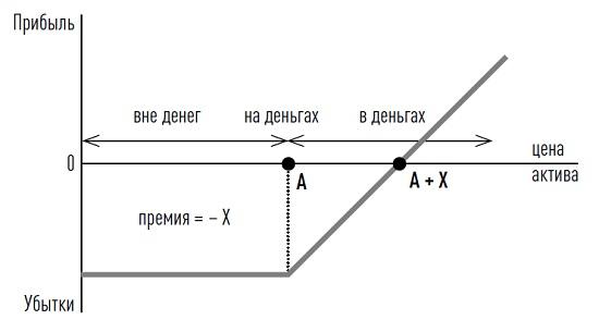 Опционов Реферат