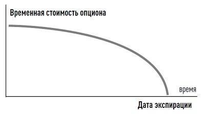Рис. 4. Временная стоимость опциона