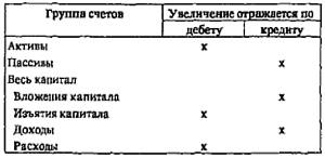 Рис. 4. Характер выведения сальдо в различных группах счетов