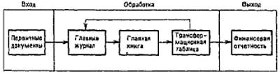 Рис. 5. Обзор учетной процедуры