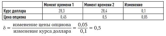 Рис. 5. Определение дельты (δ)