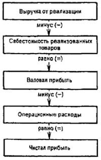 Рис. 6. Основные элементы Отчета о прибылях н убытках