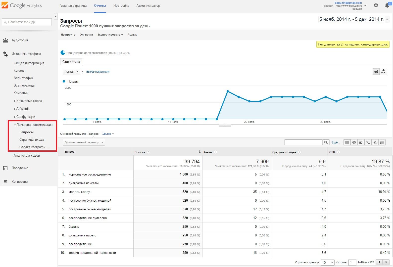 Рис. 6.7. Отчеты Поисковая оптимизация после интеграции с Webmaster Tools