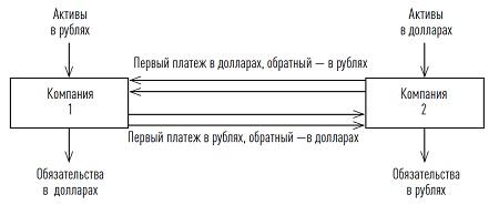 Рис. 7. Валютный своп