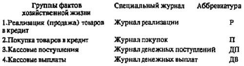 Рис. 9. Журналы в мемориальной-ордерной системе счетоводства