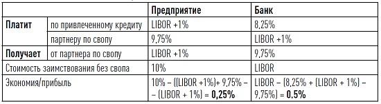 Рис. 9. Расчет выгоды от процентного свопа