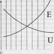 Рис. 1. Кривые полезности