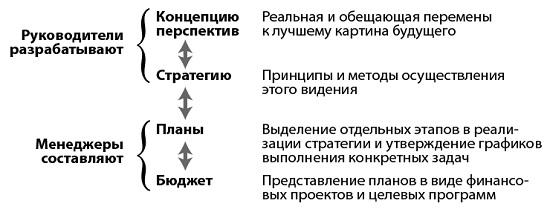 Рис. 2. Взаимосвязь между концепцией перспектив, стратегией изменений, планом и бюджетом