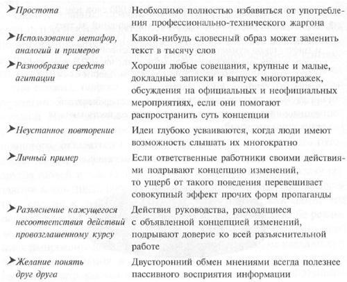 Рис. 3. Важнейшие правила эффективного распространения концепции изменений