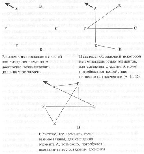 Рис. 5. Попытки внести изменения в системы, различающиеся по степени взаимозависимости их элементов