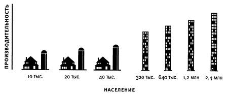 Рис. 5. Чем город больше, тем более продуктивен каждый их отдельно взятый житель