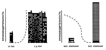 Рис. 6. В больших корпорациях наблюдается тенденция, обратная тенденции больших городов
