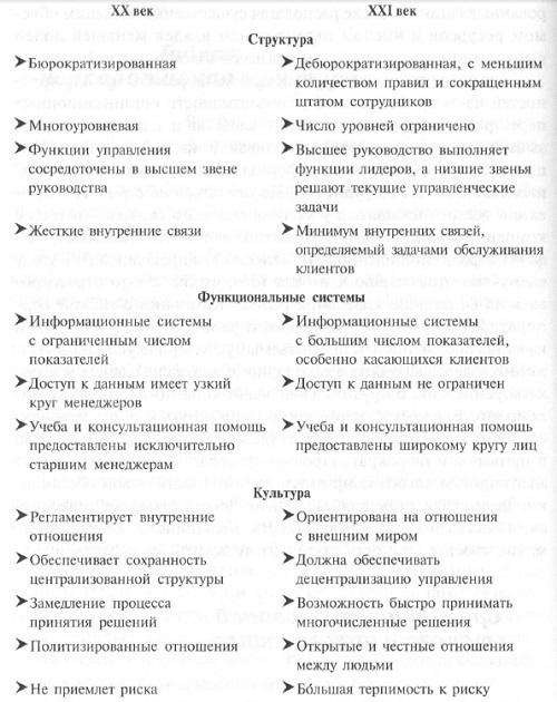 Рис. 7. Сравнение организаций XX и XXI веков