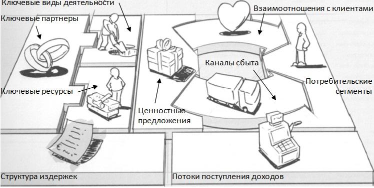 Рис. 8. Девять структурных блоков бизнес-модели