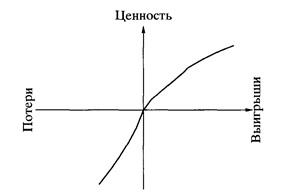 Рис. 01. Гипотетическая функция ценности.