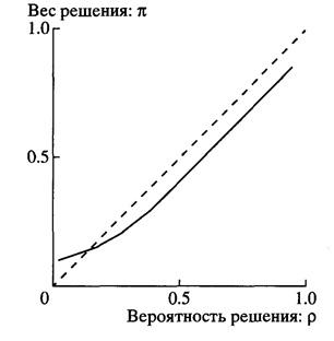 Рис. 02. Гипотетическая весовая функция