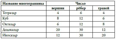10. Параметры правильных многогранников, эйлерова характеристика которых равна 2