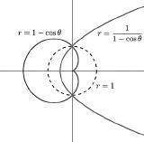 13. Кардиоида – инверсия параболы