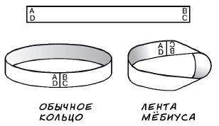14. Лист Мёбиуса