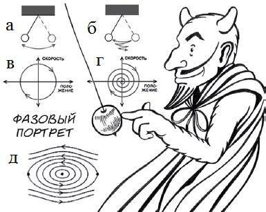 2. Движение маятника в фазовом пространстве