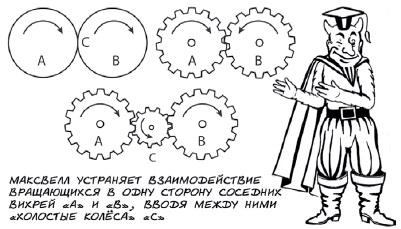 5. Модель электромагнетизма Максвелла