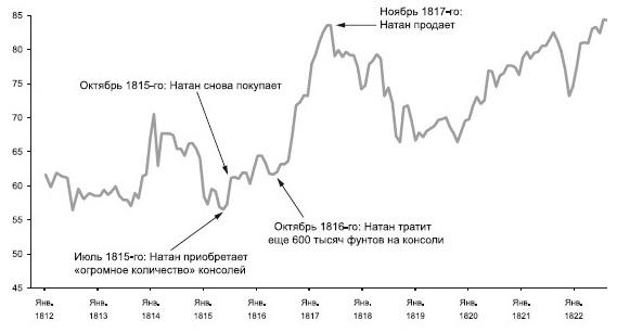Рис. 1. Цена консолей (бессрочных облигаций правительства Великобритании). 1812–1822