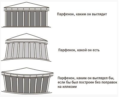 Рис. 3. Совершенство облика Парфенона — результат оптического обмана