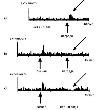 Рис. 7. Активность допаминовых нейронов отражает ошибку в предсказании награды