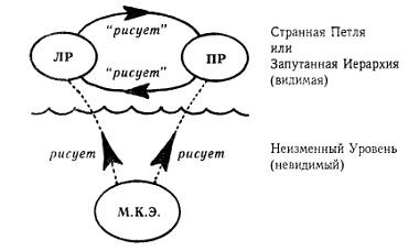 Рис. 17. Абстрактная диаграмма, представляющая картину Эшера «Рисующие руки»