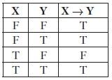 Рис. 17. Таблица истинности для операции импликации