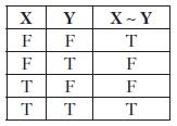Рис. 18. Таблица истинности двунаправленного условия