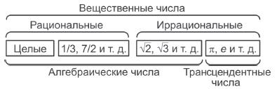 Рис. 2. Вещественные числа