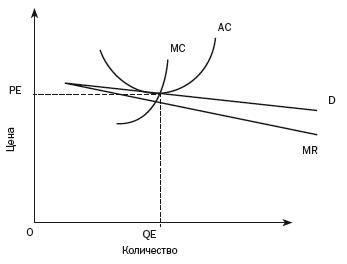 Рис. 3. Равновесие для компании на конкурентном рынке